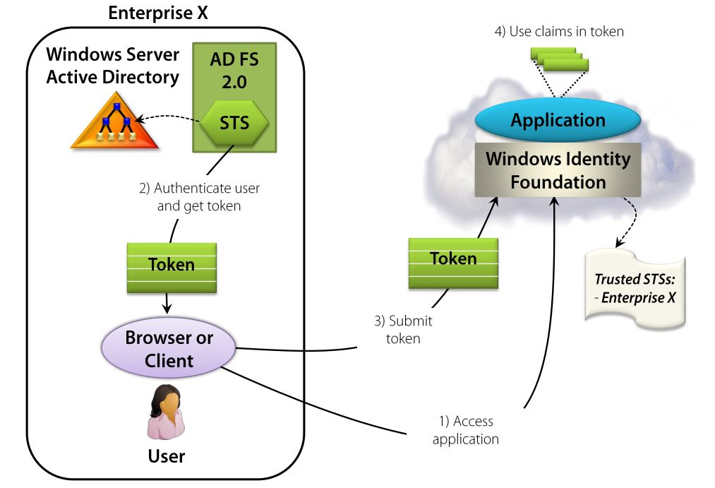 Accessing enterprise application - in cloud
